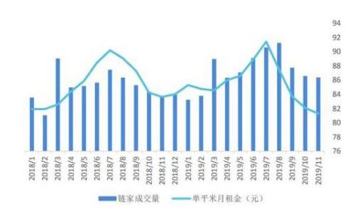 租賃市場進入調整期,長租公寓及時調整經營策略穩定市場運行